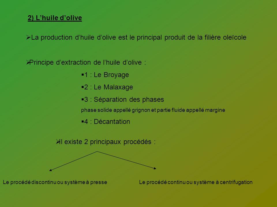 La production dhuile dolive est le principal produit de la filière oleïcole Principe dextraction de lhuile dolive : 1 : Le Broyage 2 : Le Malaxage 3 :