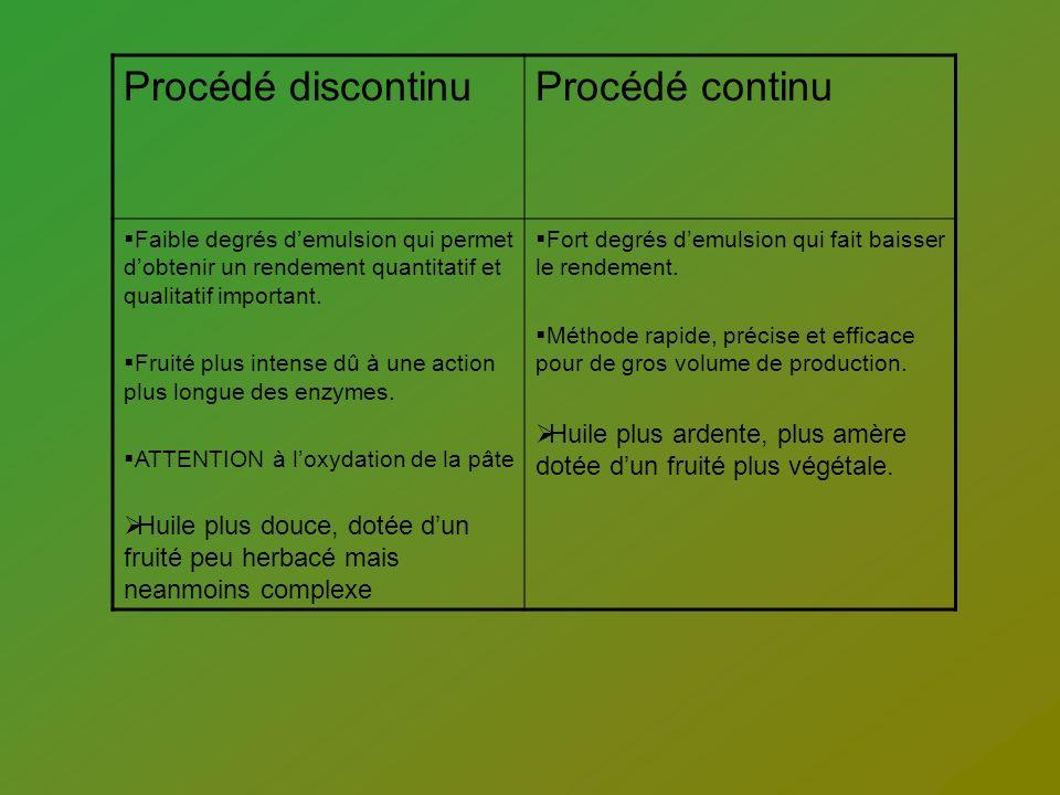 Classification des huiles dolive par le conseil Oleïcole internationnal : 4.