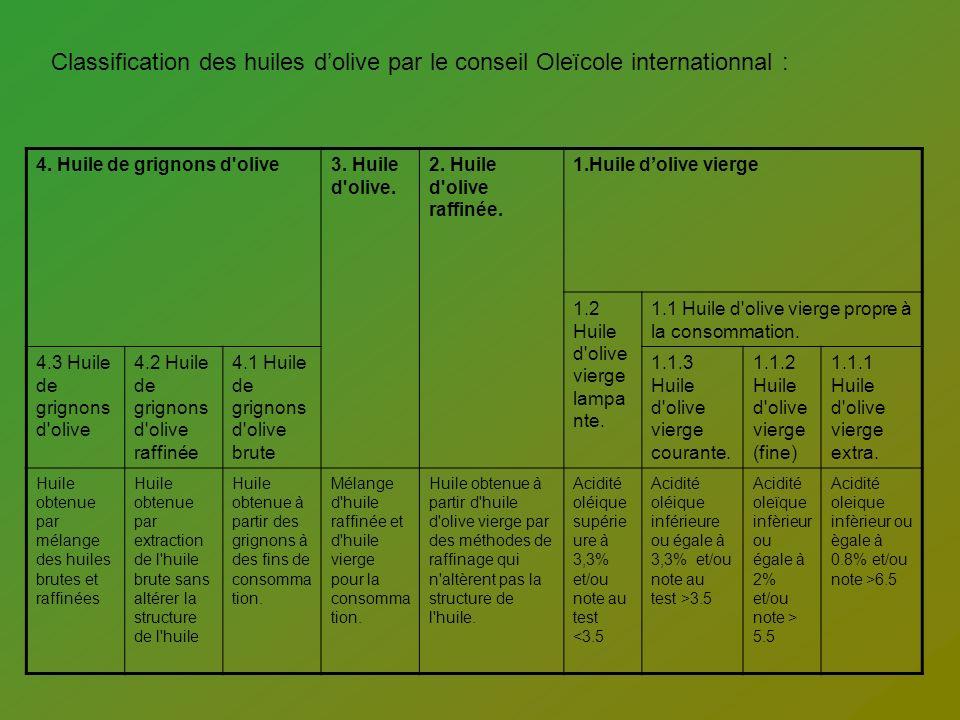Classification des huiles dolive par le conseil Oleïcole internationnal : 4. Huile de grignons d'olive3. Huile d'olive. 2. Huile d'olive raffinée. 1.H