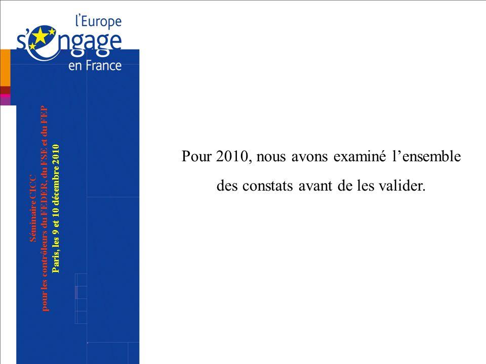 Séminaire CICC pour les contrôleurs du FEDER, du FSE et du FEP Paris, les 9 et 10 décembre 2010 Pour 2010, nous avons examiné lensemble des constats a