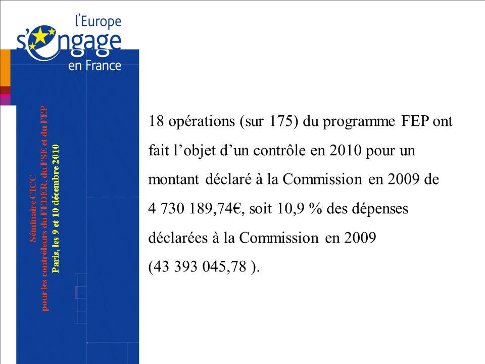 Séminaire CICC pour les contrôleurs du FEDER, du FSE et du FEP Paris, les 9 et 10 décembre 2010 18 opérations (sur 175) du programme FEP ont fait lobj