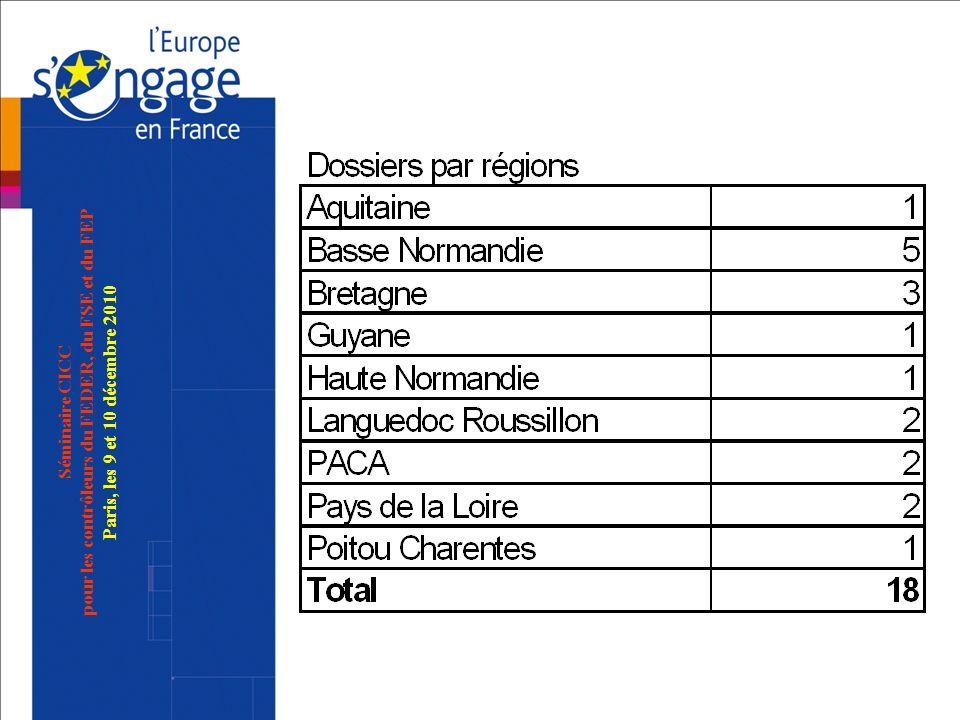 Séminaire CICC pour les contrôleurs du FEDER, du FSE et du FEP Paris, les 9 et 10 décembre 2010