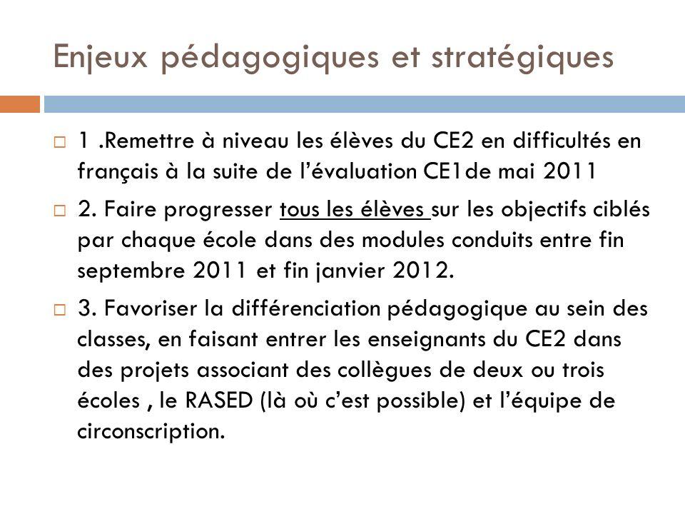 Enjeux pédagogiques et stratégiques 1.Remettre à niveau les élèves du CE2 en difficultés en français à la suite de lévaluation CE1de mai 2011 2. Faire