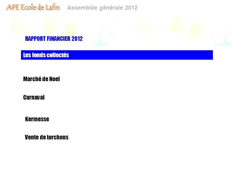 Assemblée générale 2012 RAPPORT FINANCIER 2012 Les fonds collectés Marché de Noel Carnaval Kermesse Vente de torchons