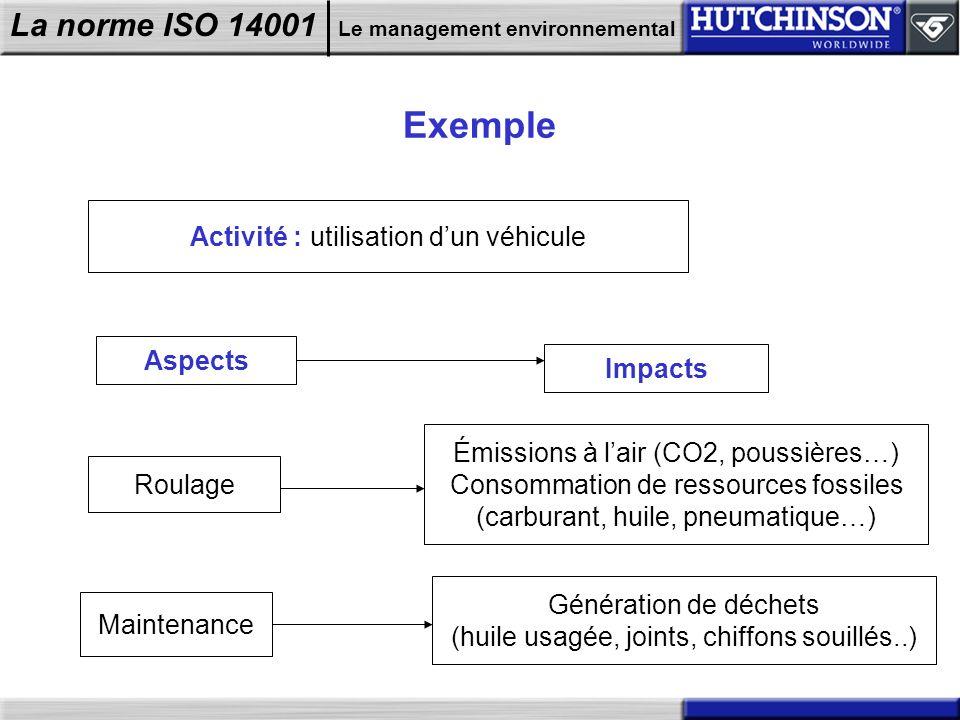 La norme ISO 14001 Le management environnemental Exemple Activité : utilisation dun véhicule Aspects Impacts Roulage Émissions à lair (CO2, poussières