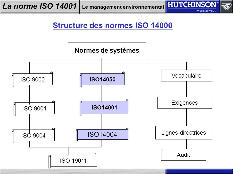 La norme ISO 14001 Le management environnemental Structure des normes ISO 14000 ISO 9000 ISO 9001 ISO 9004 ISO14050 ISO14001 ISO14004 ISO 19011 Normes