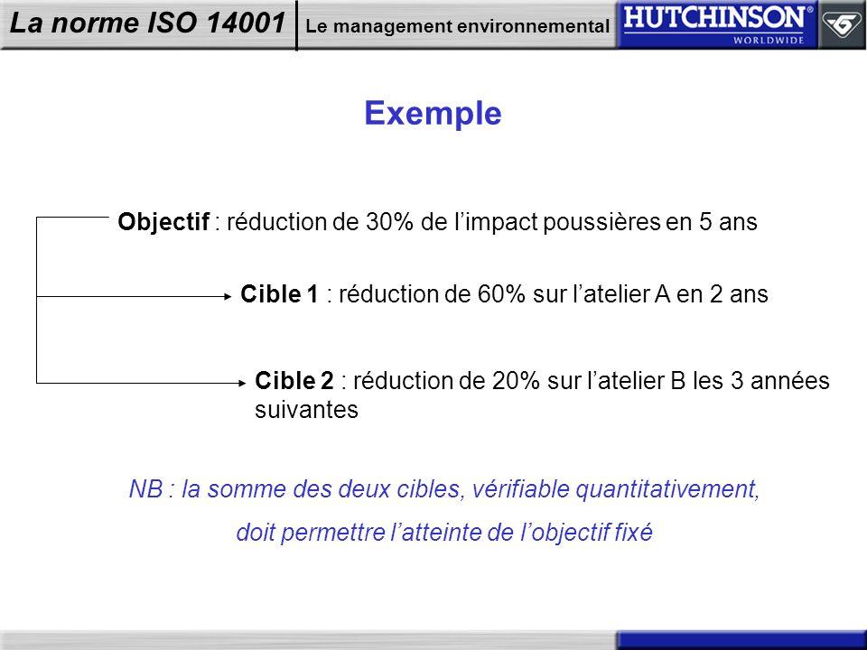 La norme ISO 14001 Le management environnemental Exemple Objectif : réduction de 30% de limpact poussières en 5 ans Cible 1 : réduction de 60% sur lat