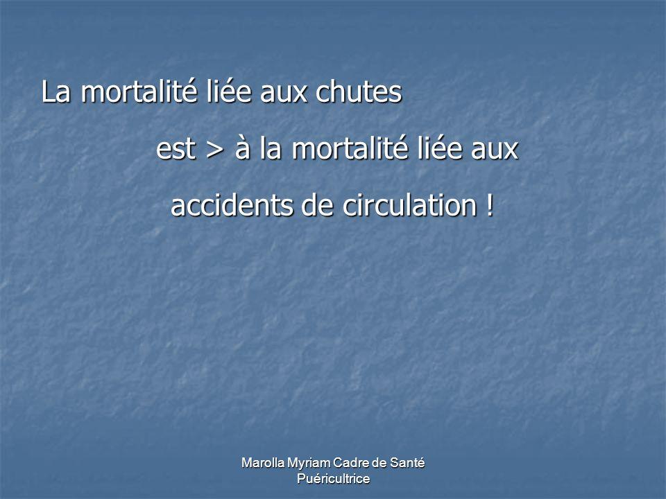 Marolla Myriam Cadre de Santé Puéricultrice La mortalité liée aux chutes est > à la mortalité liée aux est > à la mortalité liée aux accidents de circ