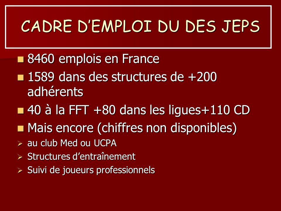 CADRE DEMPLOI DU DES JEPS 8460 emplois en France 8460 emplois en France 1589 dans des structures de +200 adhérents 1589 dans des structures de +200 ad