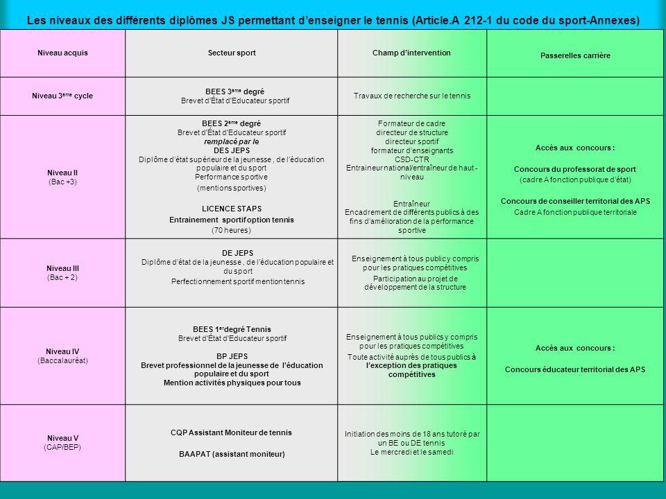 Les niveaux des différents diplômes JS permettant denseigner le tennis (Article.A 212-1 du code du sport-Annexes) Niveau acquisSecteur sportChamp dint