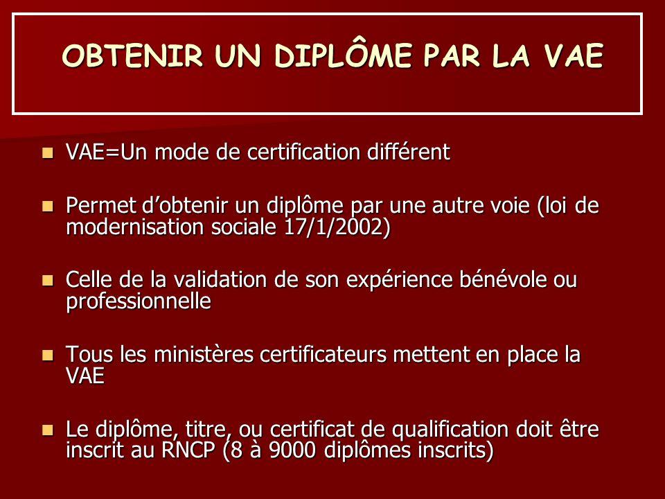 OBTENIR UN DIPLÔME PAR LA VAE VAE=Un mode de certification différent VAE=Un mode de certification différent Permet dobtenir un diplôme par une autre v