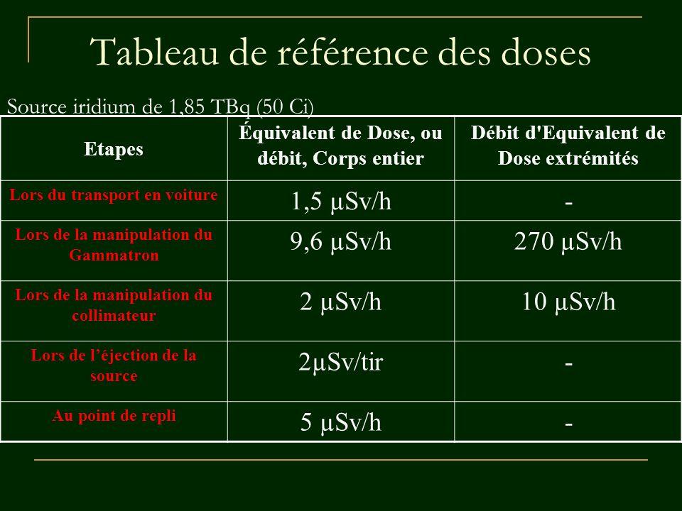 Tableau de référence des doses Etapes Équivalent de Dose, ou débit, Corps entier Débit d'Equivalent de Dose extrémités Lors du transport en voiture 1,