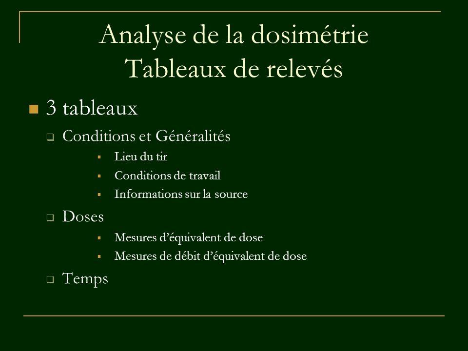 Analyse de la dosimétrie Tableaux de relevés 3 tableaux Conditions et Généralités Lieu du tir Conditions de travail Informations sur la source Doses M