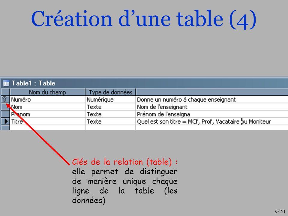 10/20 Option dune table Lors de la création dune table ou de sa modification (« mode création ») il est possible de moduler les champs Par exemple : on peut demander un « null interdit=non » ce qui permet de ne pas avoir de données = NULL Valeur par défaut etc.