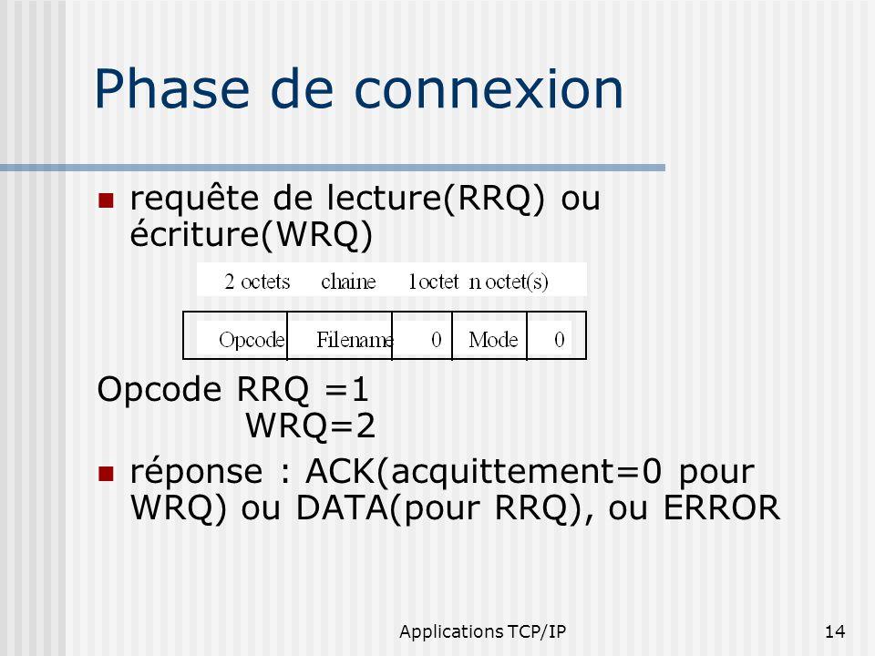 Applications TCP/IP14 requête de lecture(RRQ) ou écriture(WRQ) Opcode RRQ =1 WRQ=2 réponse : ACK(acquittement=0 pour WRQ) ou DATA(pour RRQ), ou ERROR