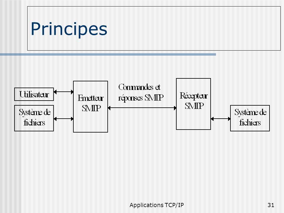 Applications TCP/IP31 Principes