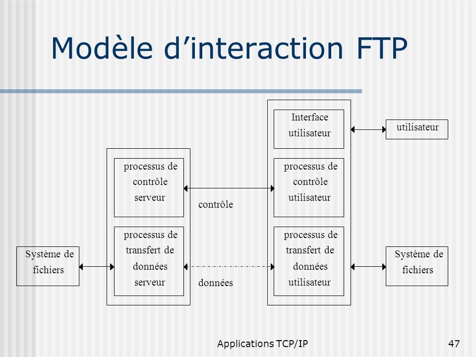 Applications TCP/IP47 Modèle dinteraction FTP Système de fichiers utilisateur processus de contrôle utilisateur processus de transfert de données util