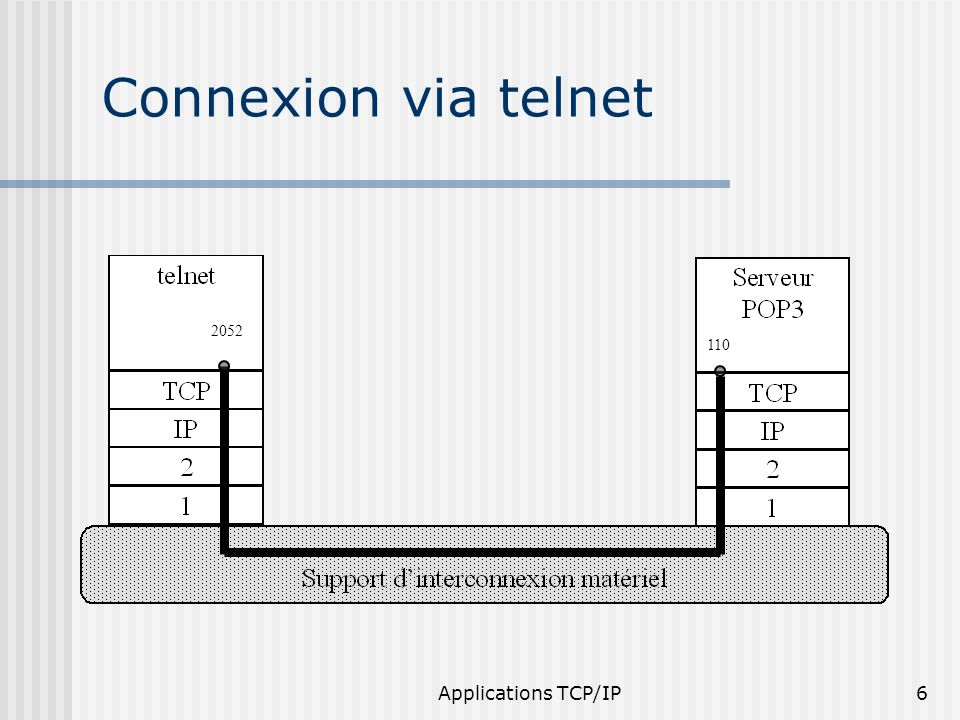 Applications TCP/IP47 Modèle dinteraction FTP Système de fichiers utilisateur processus de contrôle utilisateur processus de transfert de données utilisateur Interface utilisateur Système de fichiers processus de contrôle serveur processus de transfert de données serveur données contrôle