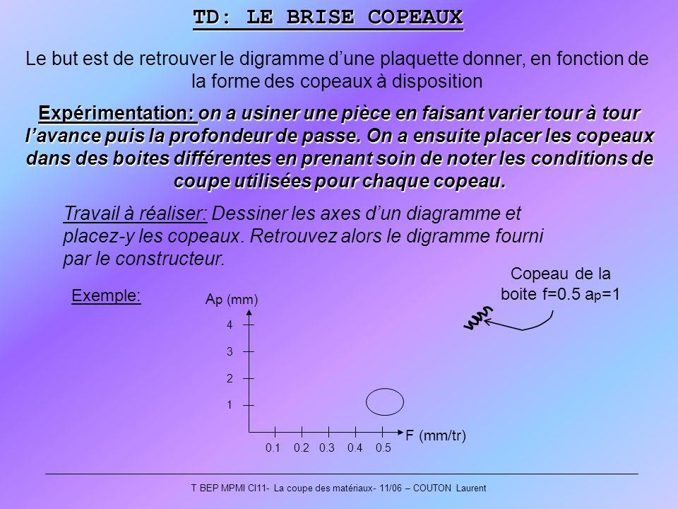 T BEP MPMI CI11- La coupe des matériaux- 11/06 – COUTON Laurent Le but est de retrouver le digramme dune plaquette donner, en fonction de la forme des