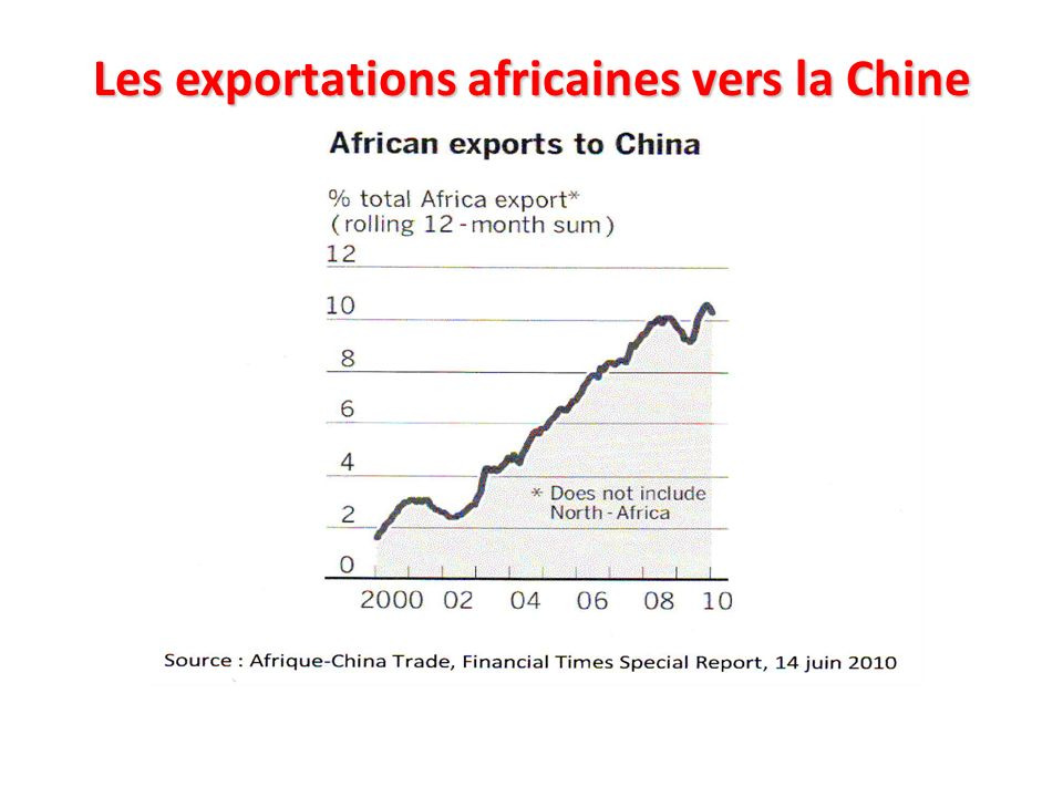 Les exportations africaines vers la Chine