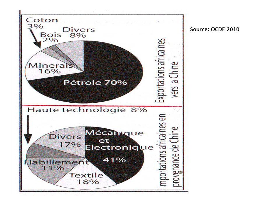 Source: OCDE 2010