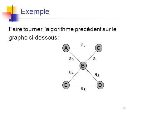 18 Exemple Faire tourner lalgorithme précédent sur le graphe ci-dessous : A E B D C a5a5 a0a0 a4a4 a3a3 a1a1 a2a2