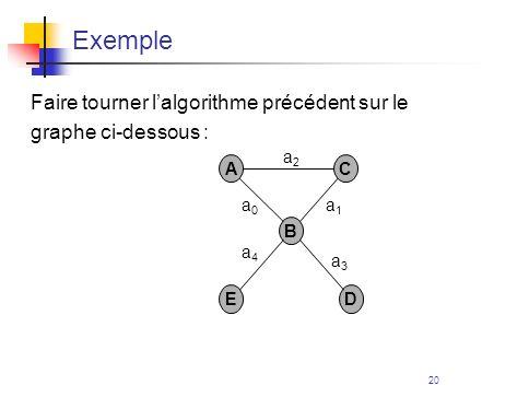 20 Exemple Faire tourner lalgorithme précédent sur le graphe ci-dessous : A E B D C a0a0 a4a4 a3a3 a1a1 a2a2
