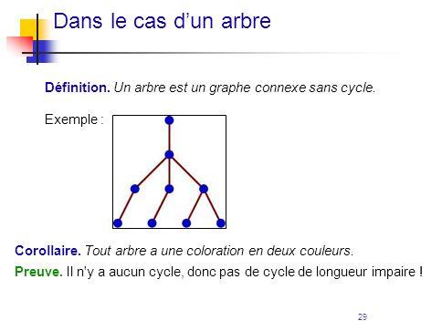 29 Dans le cas dun arbre Définition. Un arbre est un graphe connexe sans cycle. Exemple : Corollaire. Tout arbre a une coloration en deux couleurs. Pr