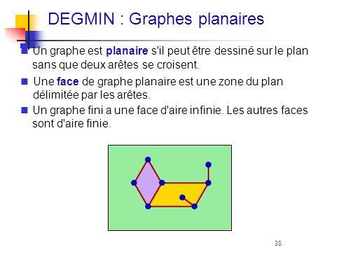 38 DEGMIN : Graphes planaires Un graphe est planaire s'il peut être dessiné sur le plan sans que deux arêtes se croisent. Une face de graphe planaire