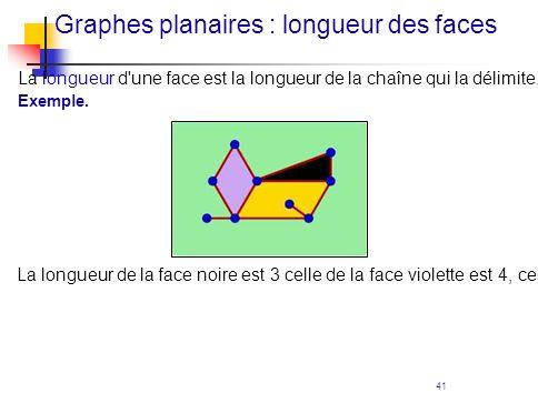 41 Graphes planaires : longueur des faces La longueur d'une face est la longueur de la chaîne qui la délimite. Exemple. La longueur de la face noire e