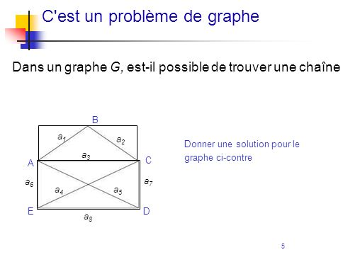 6 Définition de graphe eulérien Un graphe G est eulérien si et seulement si il est possible de trouver une chaîne C = s 1, a 1, s 2, a 2,..., s m, a m, s m+1 telle que : S(G) = {s 1,s 2,...,s m, s m+1 }, A(G) = {a 1,a 2,...,a m } et  A(G)  = m.