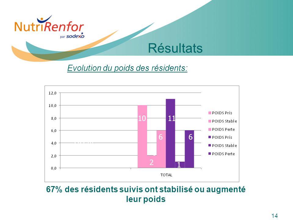 11e JIQHS 14 Evolution du poids des résidents: 33% 67% des résidents suivis ont stabilisé ou augmenté leur poids Résultats 10 3 66 11 2 1