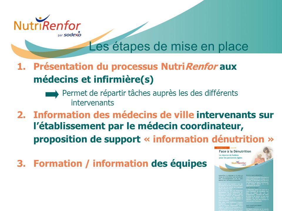11e JIQHS23 1. 1.Présentation du processus NutriRenfor aux médecins et infirmière(s) Permet de répartir tâches auprès les des différents intervenants