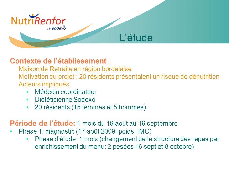 11e JIQHS4 Contexte de létablissement : Maison de Retraite en région bordelaise Motivation du projet : 20 résidents présentaient un risque de dénutrit