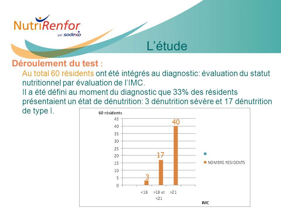11e JIQHS5 Déroulement du test : Au total 60 résidents ont été intégrés au diagnostic: évaluation du statut nutritionnel par évaluation de lIMC. Il a