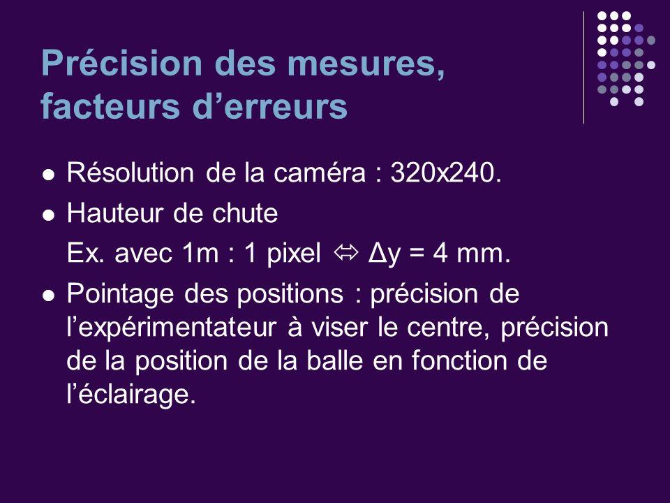 Précision des mesures, facteurs derreurs Résolution de la caméra : 320x240. Hauteur de chute Ex. avec 1m : 1 pixel Δy = 4 mm. Pointage des positions :