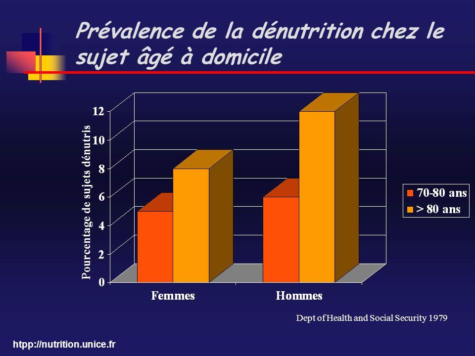 htpp://nutrition.unice.fr Prévalence de la dénutrition chez le sujet âgé à domicile Pourcentage de sujets dénutris Dept of Health and Social Security