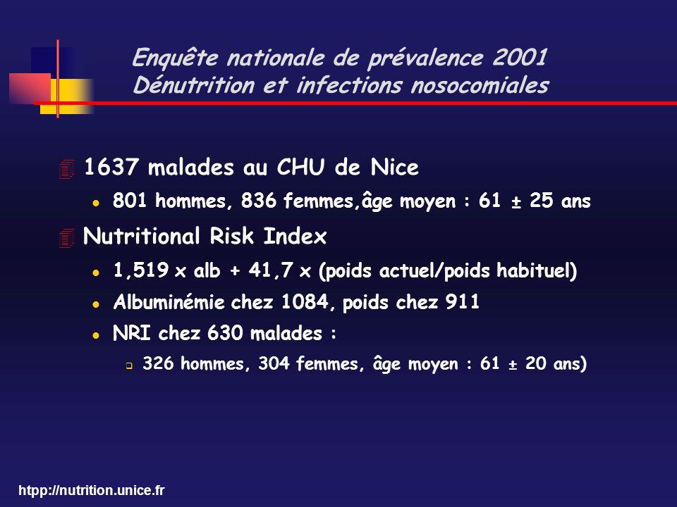 htpp://nutrition.unice.fr Enquête nationale de prévalence 2001 Dénutrition et infections nosocomiales 4 1637 malades au CHU de Nice l 801 hommes, 836