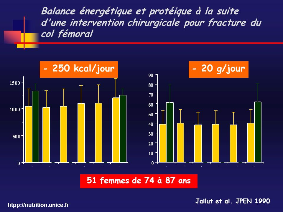 htpp://nutrition.unice.fr Balance énergétique et protéique à la suite d'une intervention chirurgicale pour fracture du col fémoral Jallut et al. JPEN