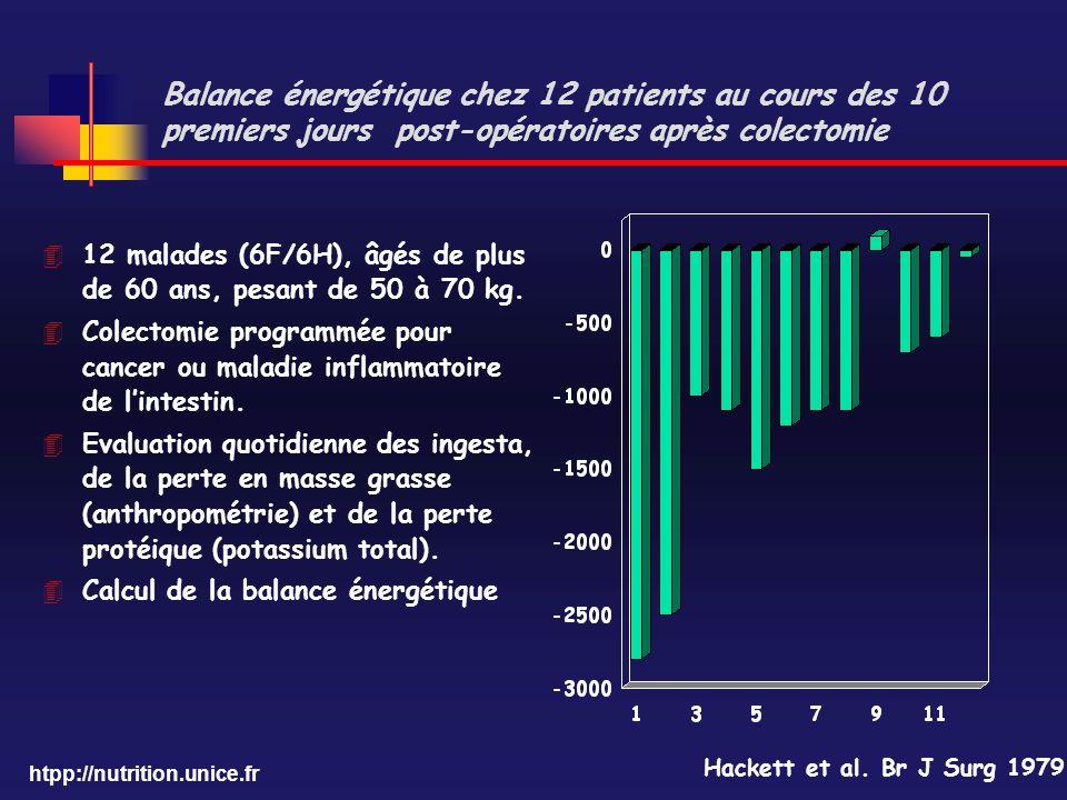 htpp://nutrition.unice.fr Balance énergétique chez 12 patients au cours des 10 premiers jours post-opératoires après colectomie Hackett et al. Br J Su
