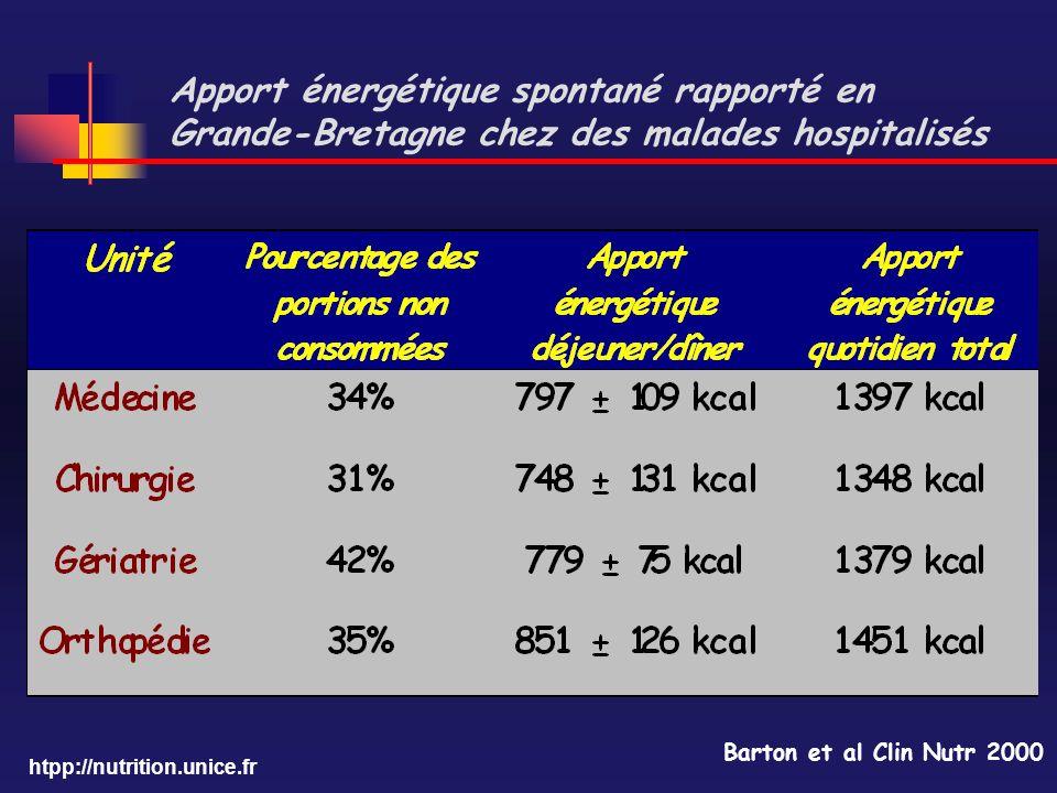 htpp://nutrition.unice.fr Apport énergétique spontané rapporté en Grande-Bretagne chez des malades hospitalisés Barton et al Clin Nutr 2000
