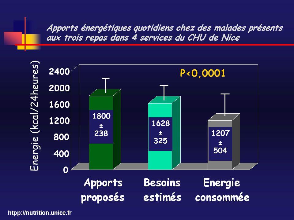 htpp://nutrition.unice.fr Apports énergétiques quotidiens chez des malades présents aux trois repas dans 4 services du CHU de Nice Energie (kcal/24heu