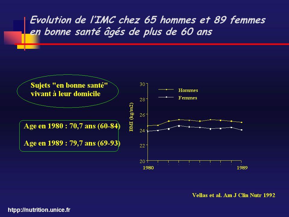 htpp://nutrition.unice.fr Evolution de lIMC chez 65 hommes et 89 femmes en bonne santé âgés de plus de 60 ans