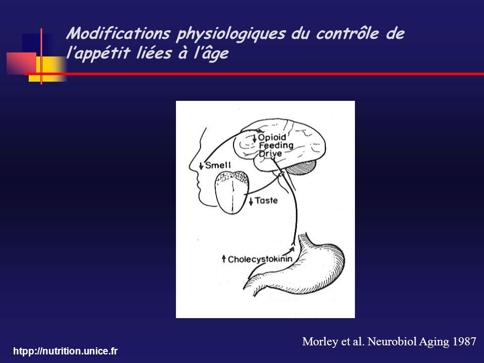 htpp://nutrition.unice.fr Modifications physiologiques du contrôle de lappétit liées à lâge Morley et al. Neurobiol Aging 1987