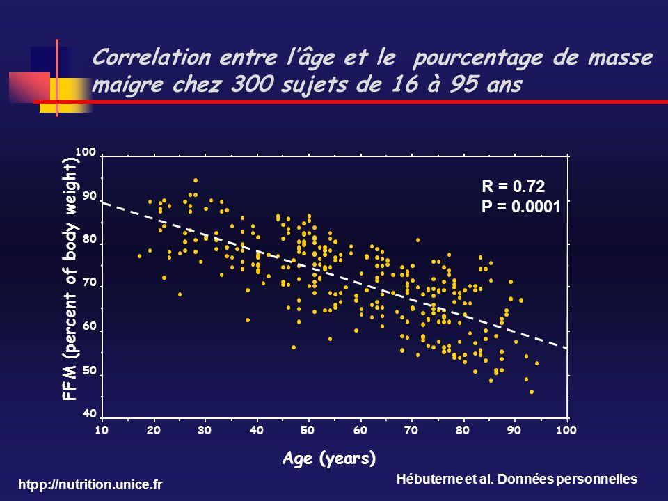 htpp://nutrition.unice.fr Correlation entre lâge et le pourcentage de masse maigre chez 300 sujets de 16 à 95 ans R = 0.72 P = 0.0001 Hébuterne et al.