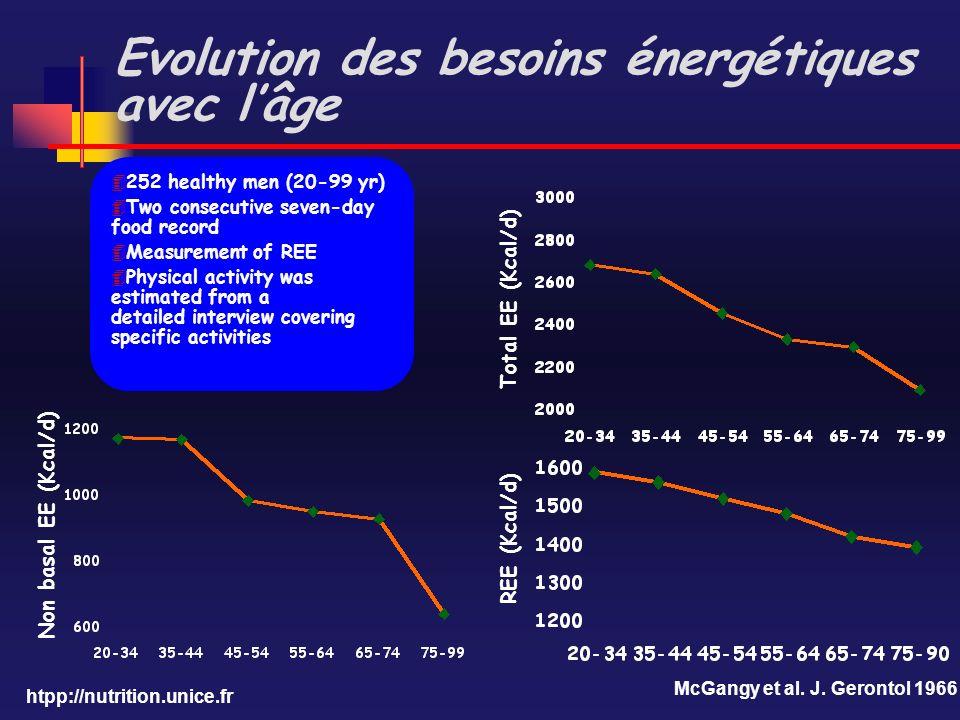 htpp://nutrition.unice.fr Evolution des besoins énergétiques avec lâge Non basal EE (Kcal/d) REE (Kcal/d) McGangy et al. J. Gerontol 1966 Total EE (Kc