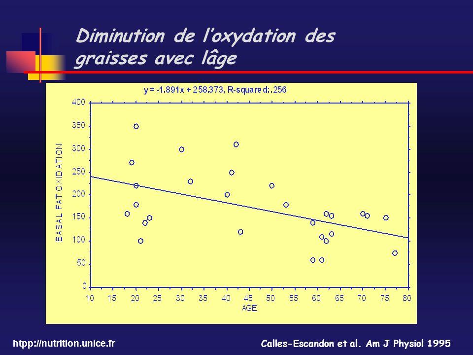 htpp://nutrition.unice.fr Diminution de loxydation des graisses avec lâge Calles-Escandon et al. Am J Physiol 1995
