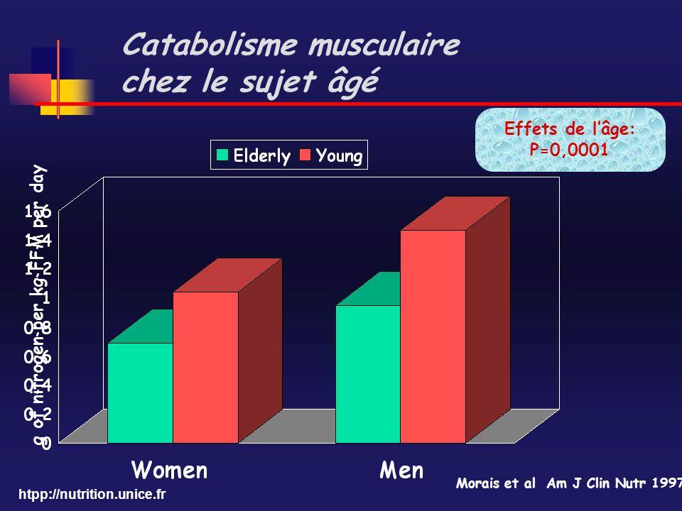 htpp://nutrition.unice.fr Catabolisme musculaire chez le sujet âgé g of nitrogen per kg FFM per day Morais et al Am J Clin Nutr 1997 Effets de lâge: P
