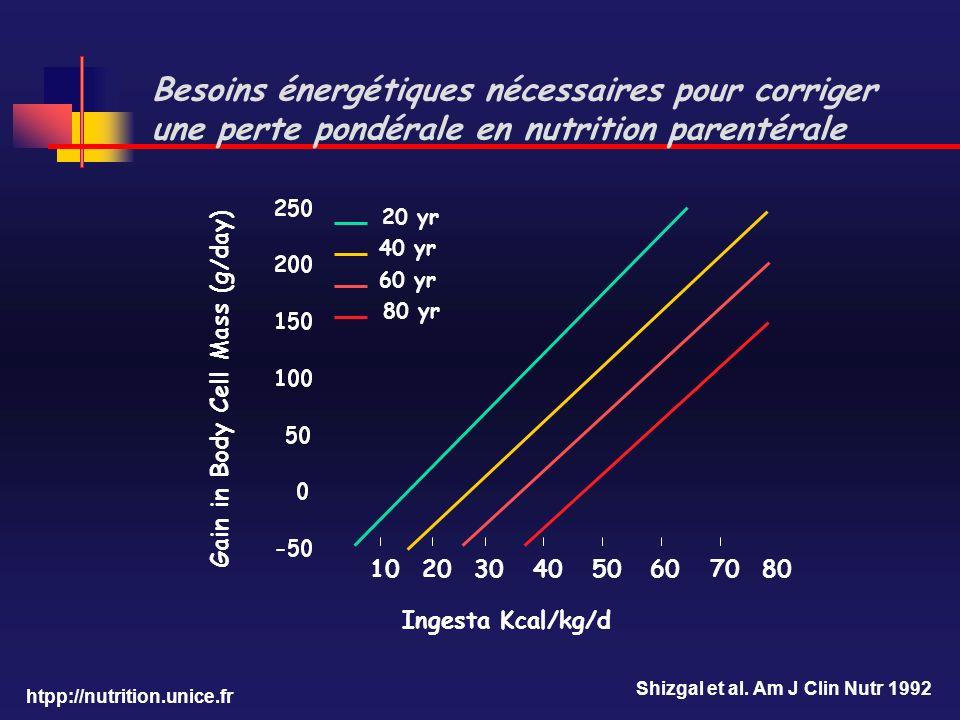htpp://nutrition.unice.fr Besoins énergétiques nécessaires pour corriger une perte pondérale en nutrition parentérale 1020304050607080 20 yr 40 yr 60