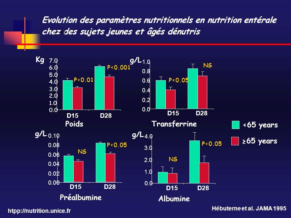 htpp://nutrition.unice.fr Evolution des paramètres nutritionnels en nutrition entérale chez des sujets jeunes et âgés dénutris kg 0.0 0.2 0.4 0.6 0.8